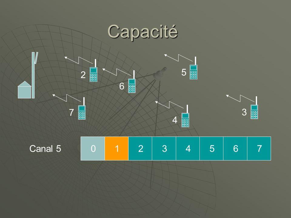 Capacité 5 2 6 7 3 4 Canal 5 1 2 3 4 5 6 7