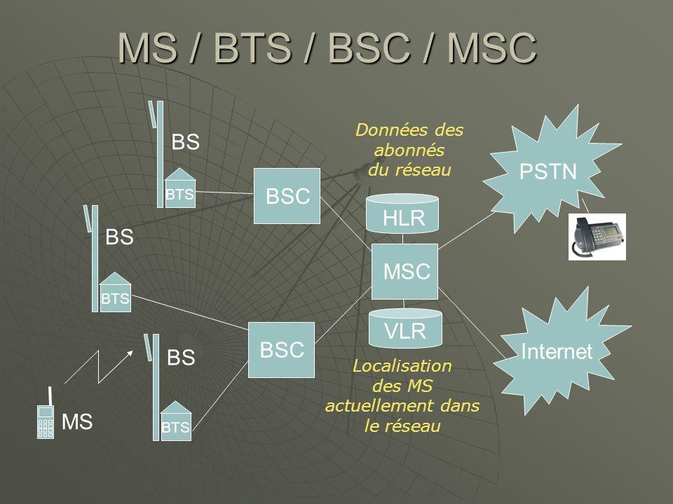 MS / BTS / BSC / MSC BS PSTN BSC HLR BS MSC VLR BSC Internet BS MS