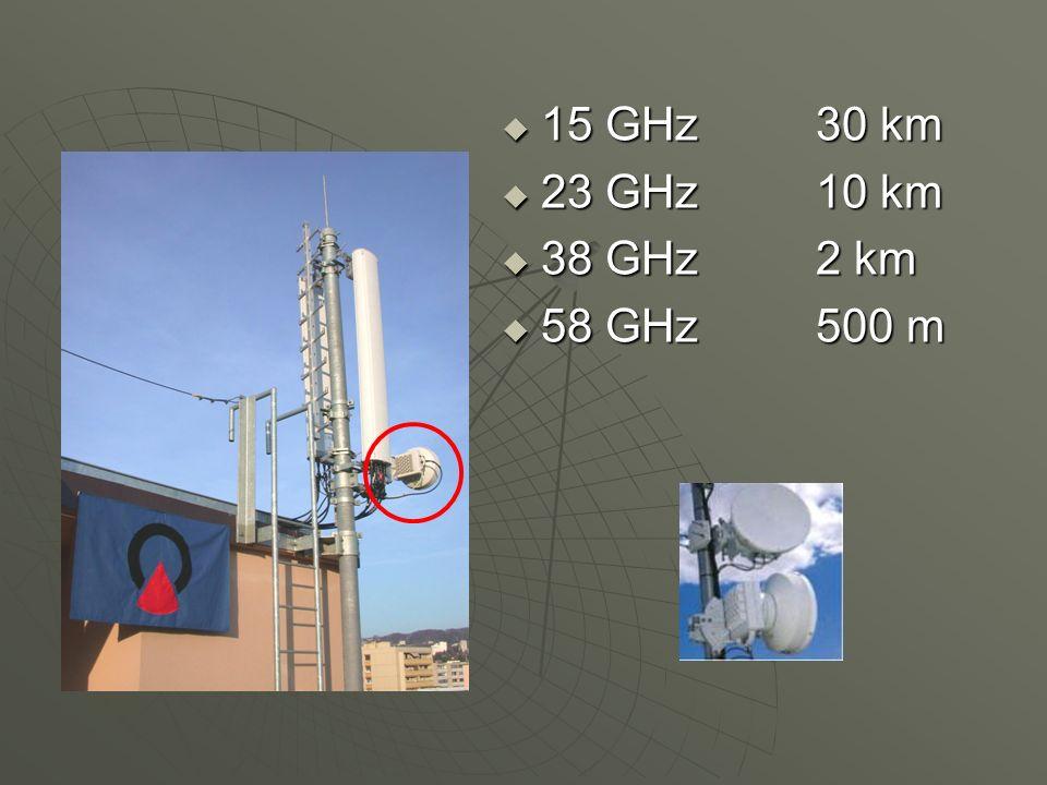 15 GHz 30 km 23 GHz 10 km 38 GHz 2 km 58 GHz 500 m
