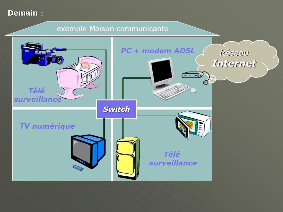 Internet Réseau Demain : exemple Maison communicante PC + modem ADSL