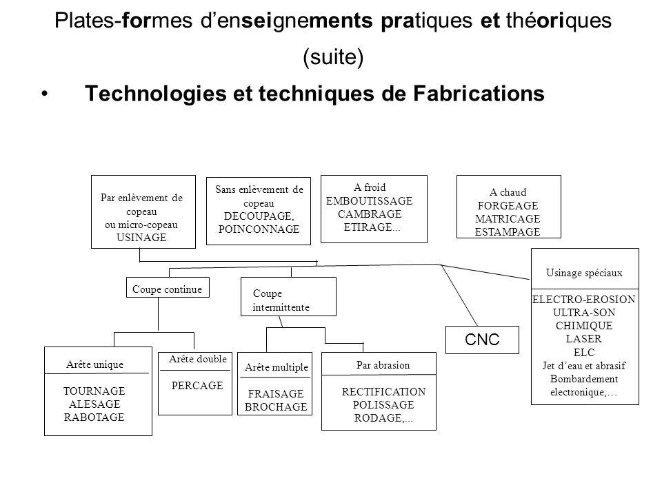 Plates-formes d'enseignements pratiques et théoriques (suite)