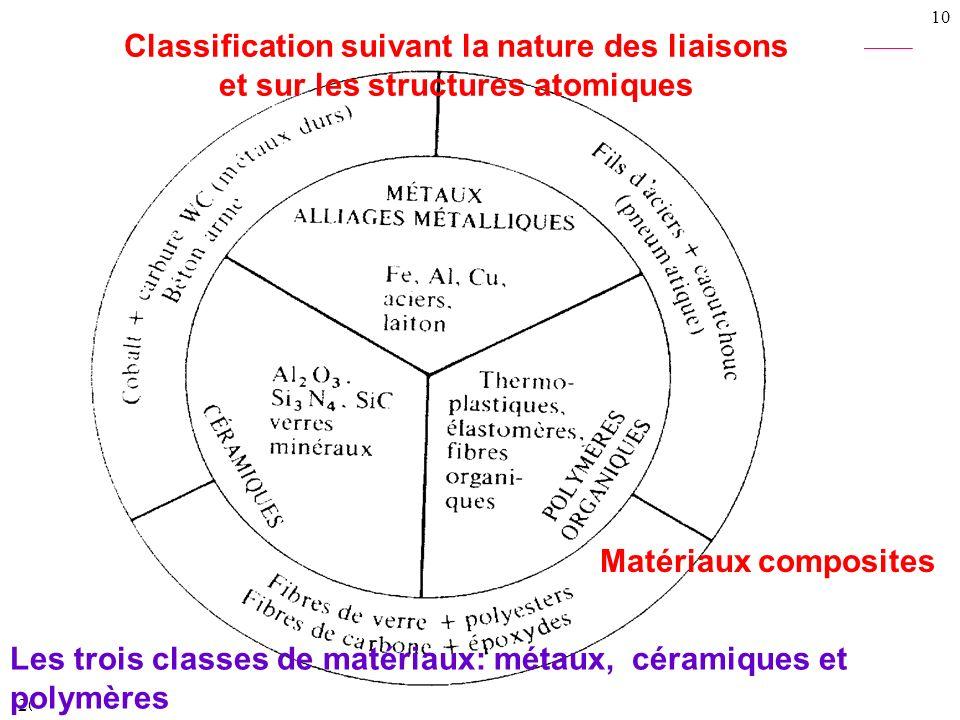 Les trois classes de matériaux: métaux, céramiques et polymères