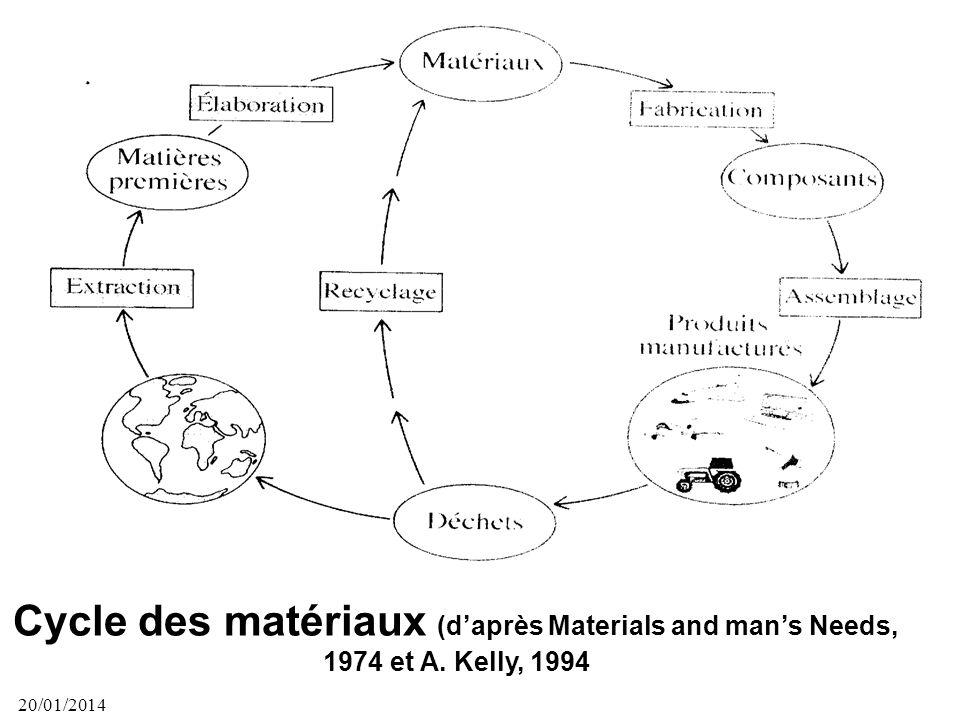 Cycle des matériaux (d'après Materials and man's Needs, 1974 et A