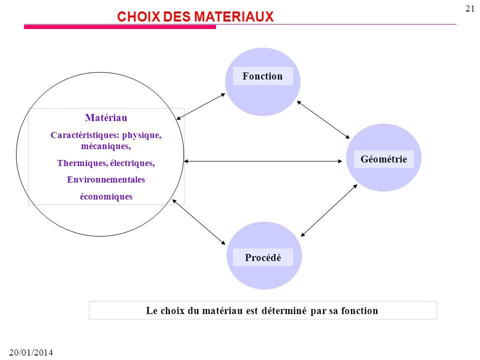 CHOIX DES MATERIAUX Fonction Matériau Géométrie Procédé