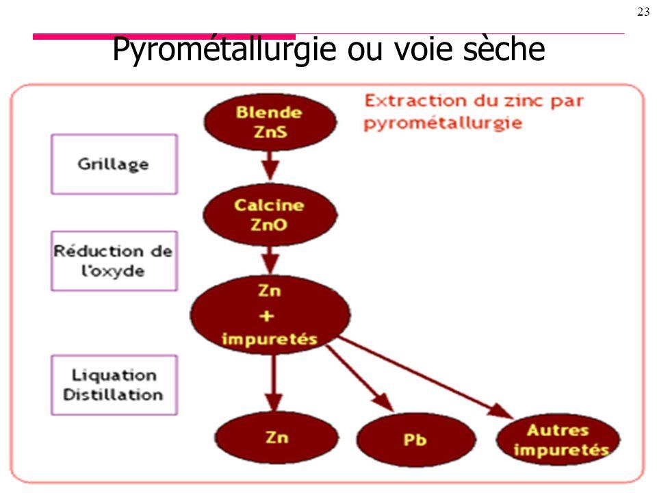 Pyrométallurgie ou voie sèche