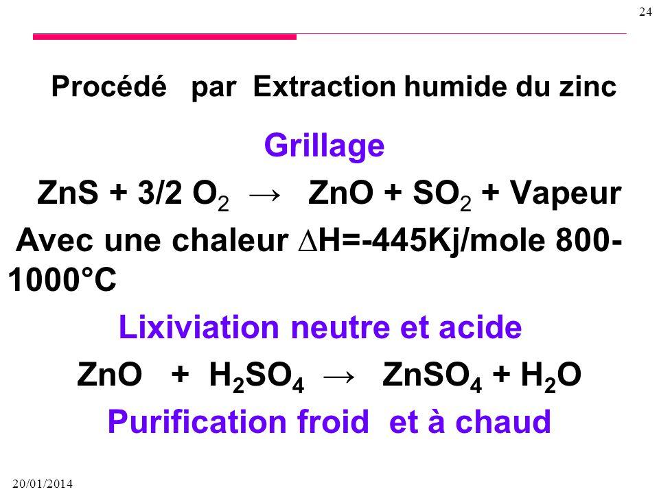 Procédé par Extraction humide du zinc