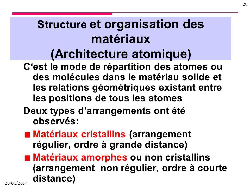 Structure et organisation des matériaux (Architecture atomique)