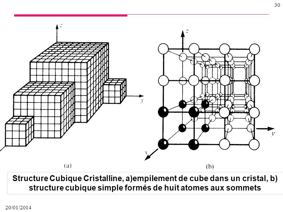 Structure Cubique Cristalline, a)empilement de cube dans un cristal, b) structure cubique simple formés de huit atomes aux sommets