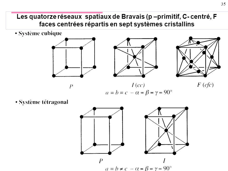 Les quatorze réseaux spatiaux de Bravais (p –primitif, C- centré, F faces centrées répartis en sept systèmes cristallins