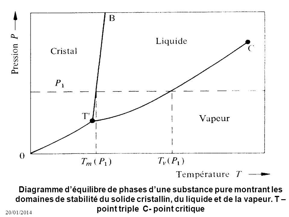 Diagramme d'équilibre de phases d'une substance pure montrant les domaines de stabilité du solide cristallin, du liquide et de la vapeur. T –point triple C- point critique