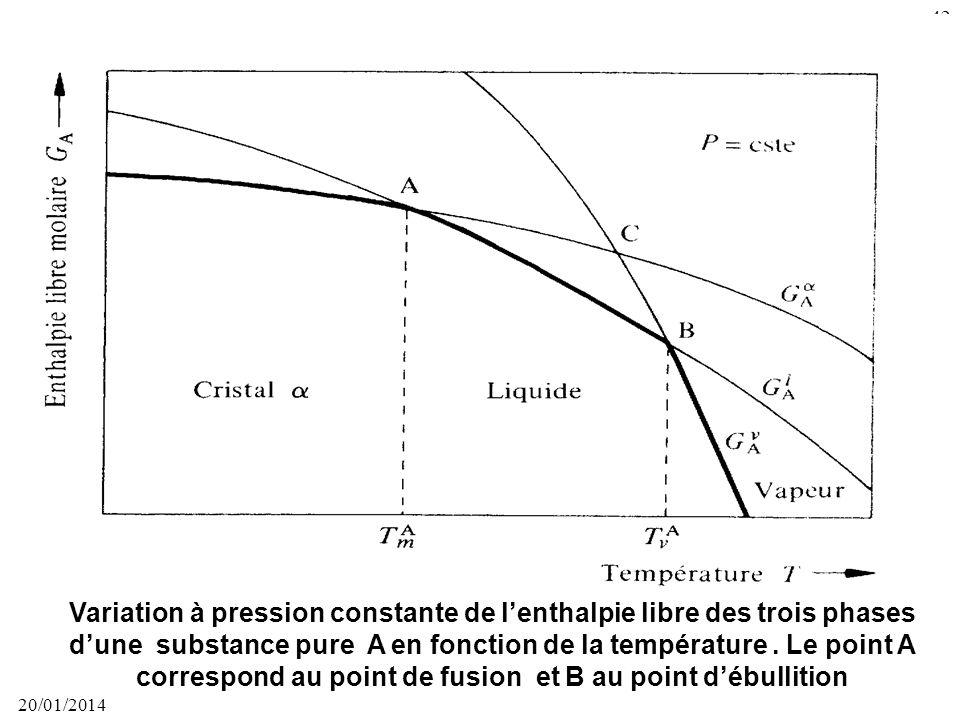 Variation à pression constante de l'enthalpie libre des trois phases d'une substance pure A en fonction de la température . Le point A correspond au point de fusion et B au point d'ébullition