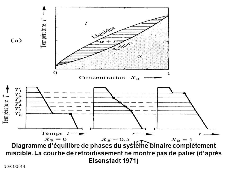 Diagramme d'équilibre de phases du système binaire complètement miscible. La courbe de refroidissement ne montre pas de palier (d'après Eisenstadt 1971)