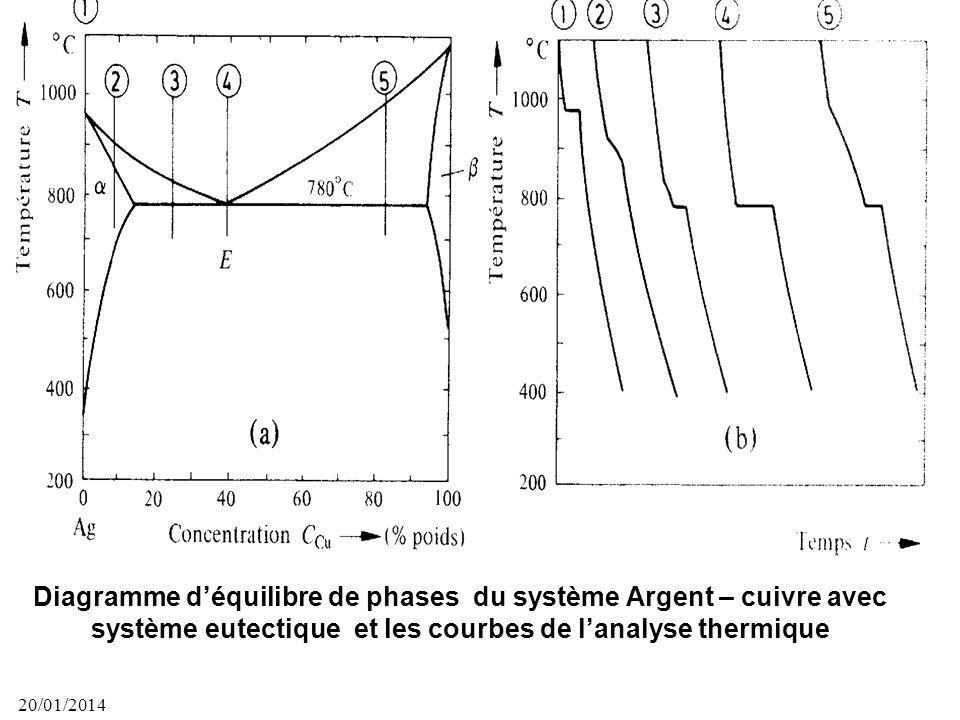 Diagramme d'équilibre de phases du système Argent – cuivre avec système eutectique et les courbes de l'analyse thermique