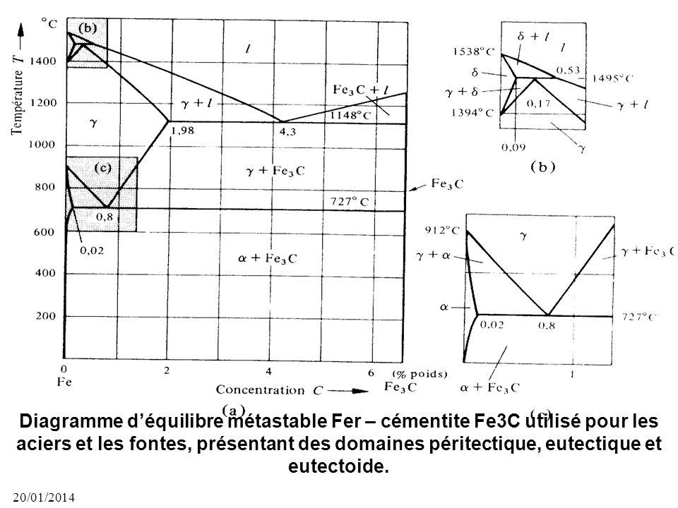 Diagramme d'équilibre métastable Fer – cémentite Fe3C utilisé pour les aciers et les fontes, présentant des domaines péritectique, eutectique et eutectoide.