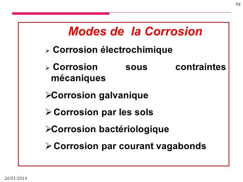 Modes de la Corrosion Corrosion galvanique Corrosion par les sols