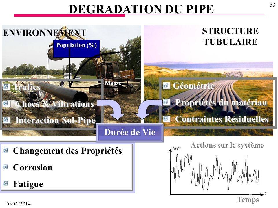 DEGRADATION DU PIPE STRUCTURE TUBULAIRE ENVIRONNEMENT Géométrie