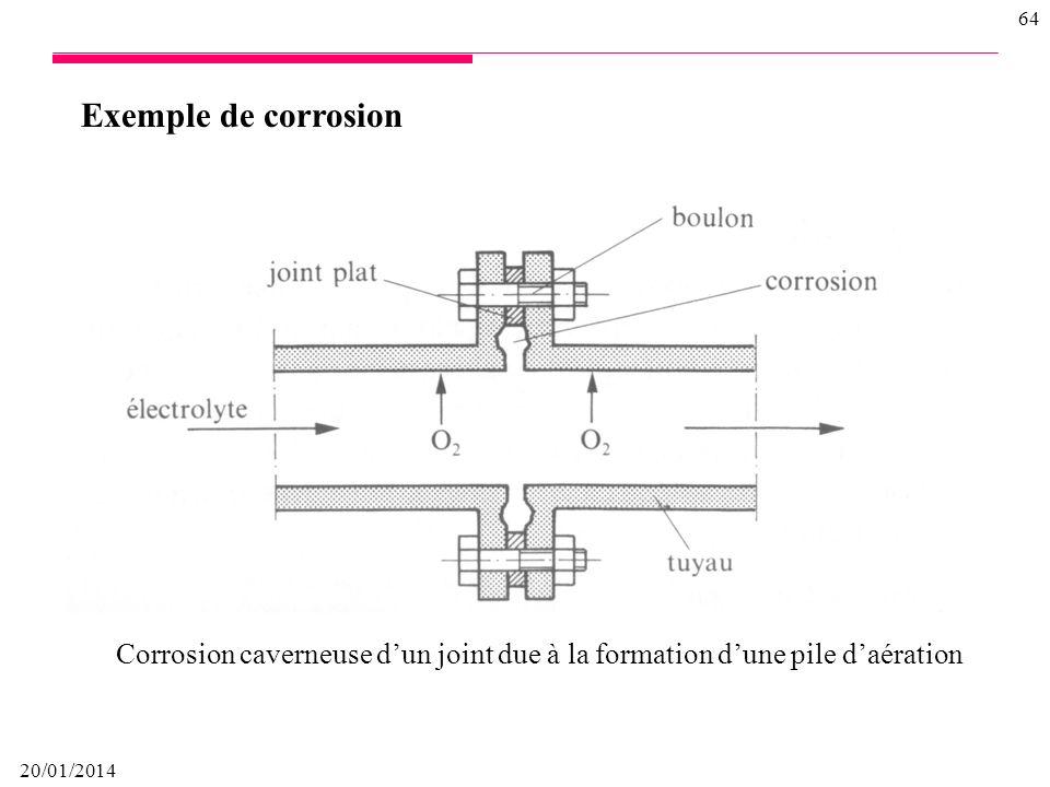 Exemple de corrosion Corrosion caverneuse d'un joint due à la formation d'une pile d'aération.