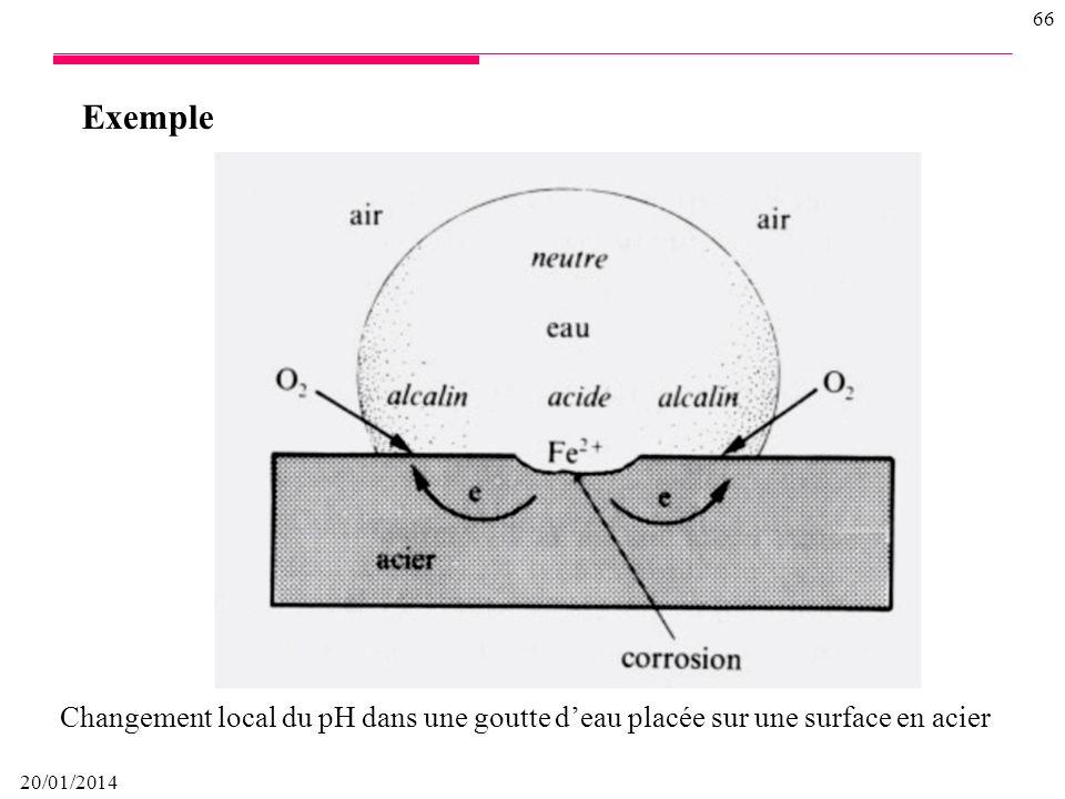 Exemple Changement local du pH dans une goutte d'eau placée sur une surface en acier 26/03/2017