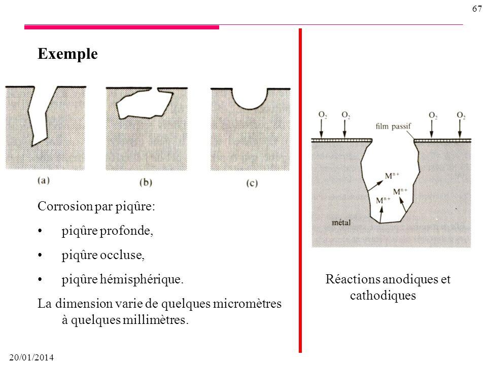 Exemple Corrosion par piqûre: piqûre profonde, piqûre occluse,