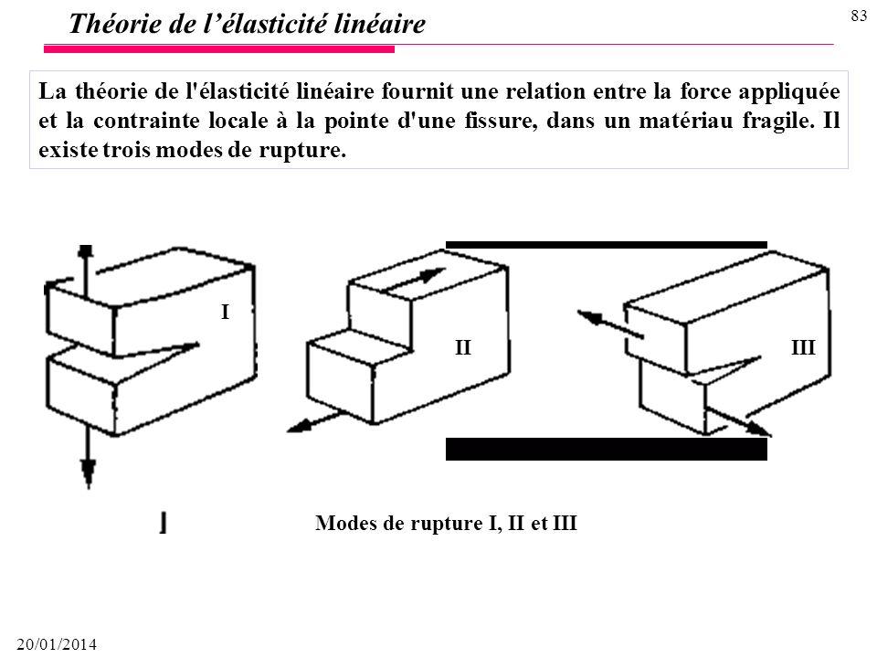 Modes de rupture I, II et III