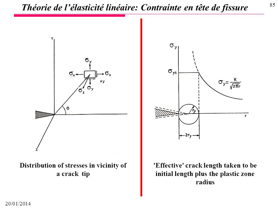 Distribution of stresses in vicinity of a crack tip