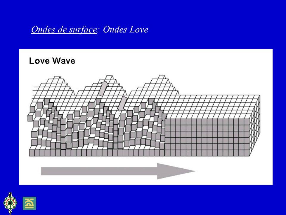 Ondes de surface: Ondes Love