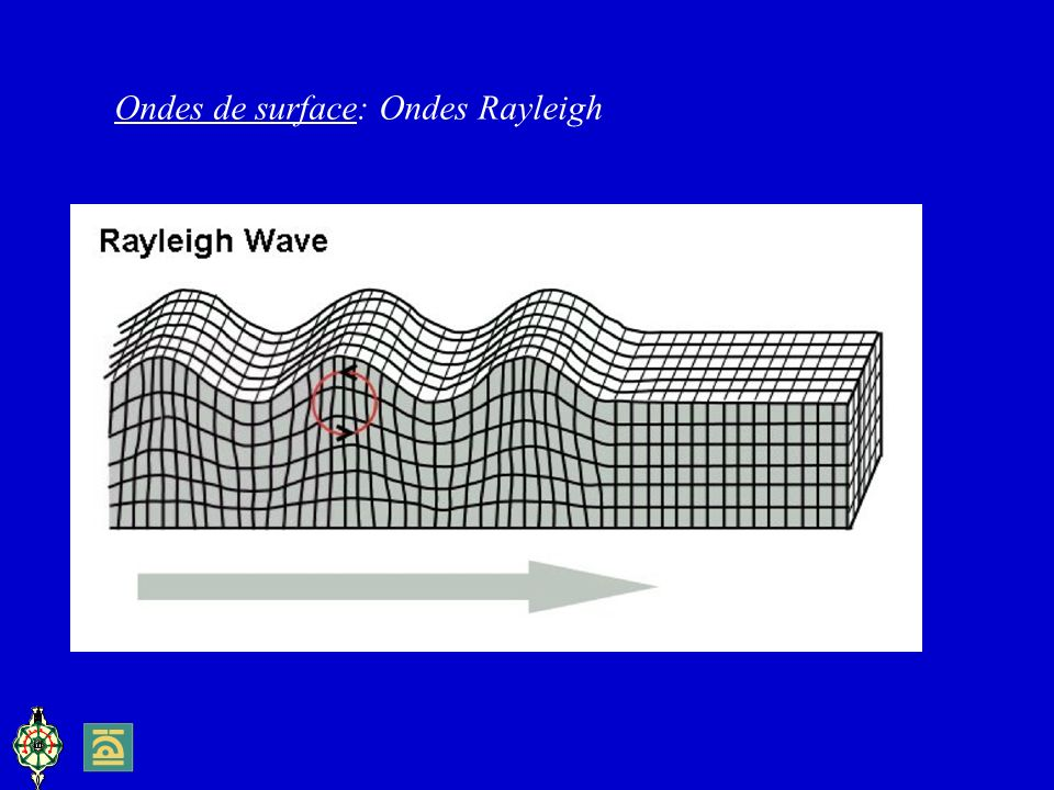 Ondes de surface: Ondes Rayleigh