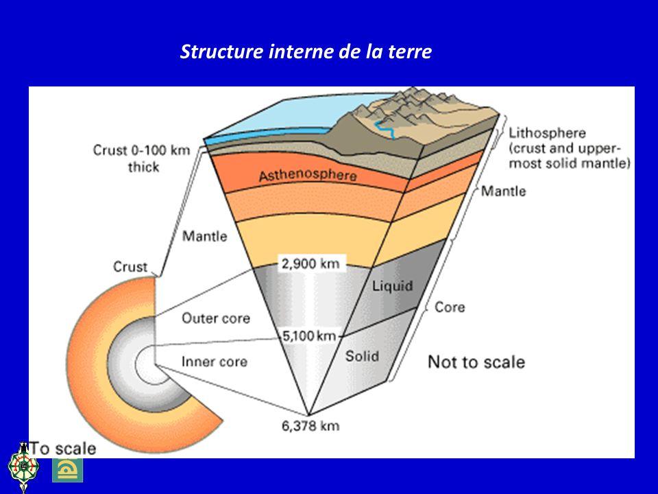 Structure interne de la terre
