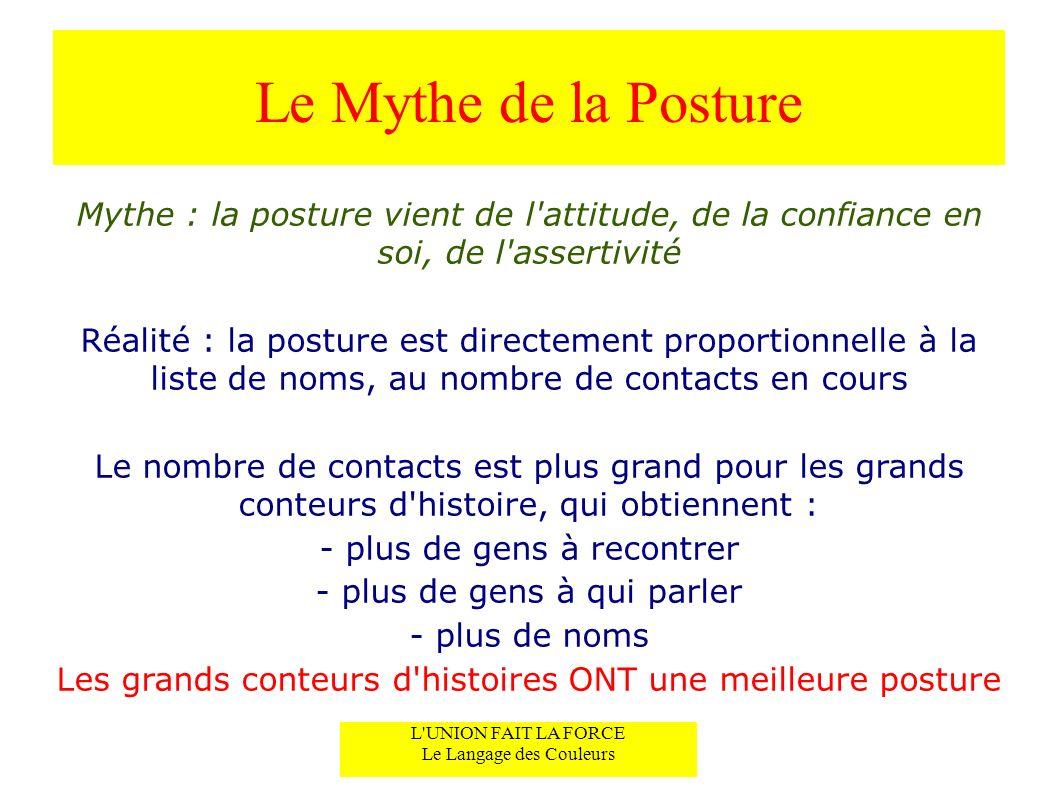 Le Mythe de la Posture Mythe : la posture vient de l attitude, de la confiance en soi, de l assertivité.