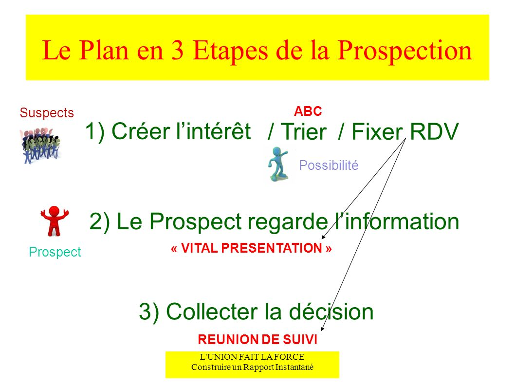 Le Plan en 3 Etapes de la Prospection