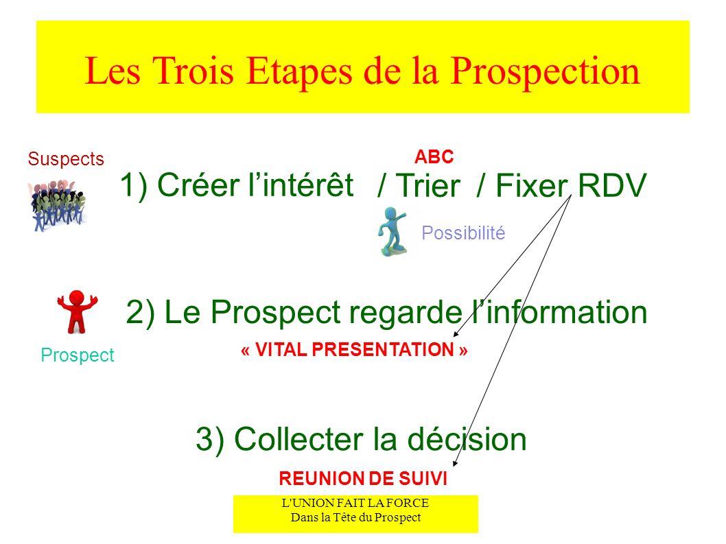 Les Trois Etapes de la Prospection