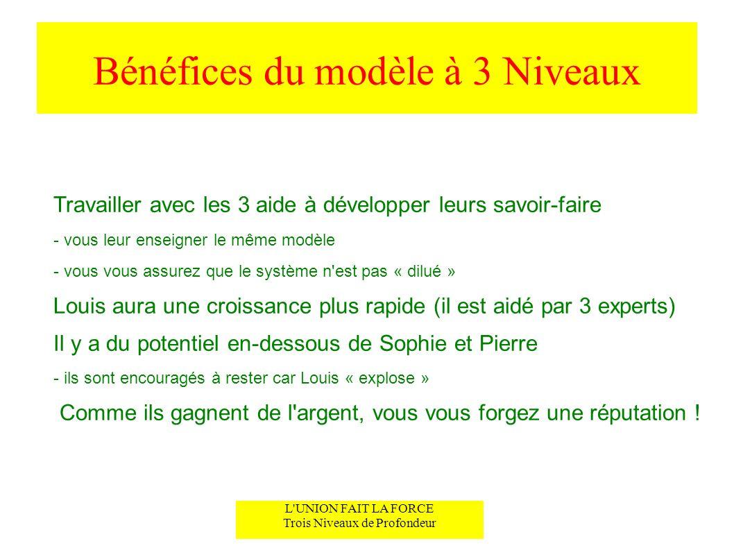 Bénéfices du modèle à 3 Niveaux