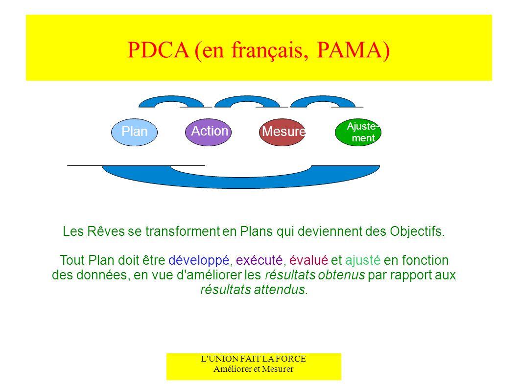 PDCA (en français, PAMA)
