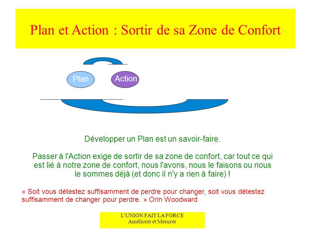 Plan et Action : Sortir de sa Zone de Confort
