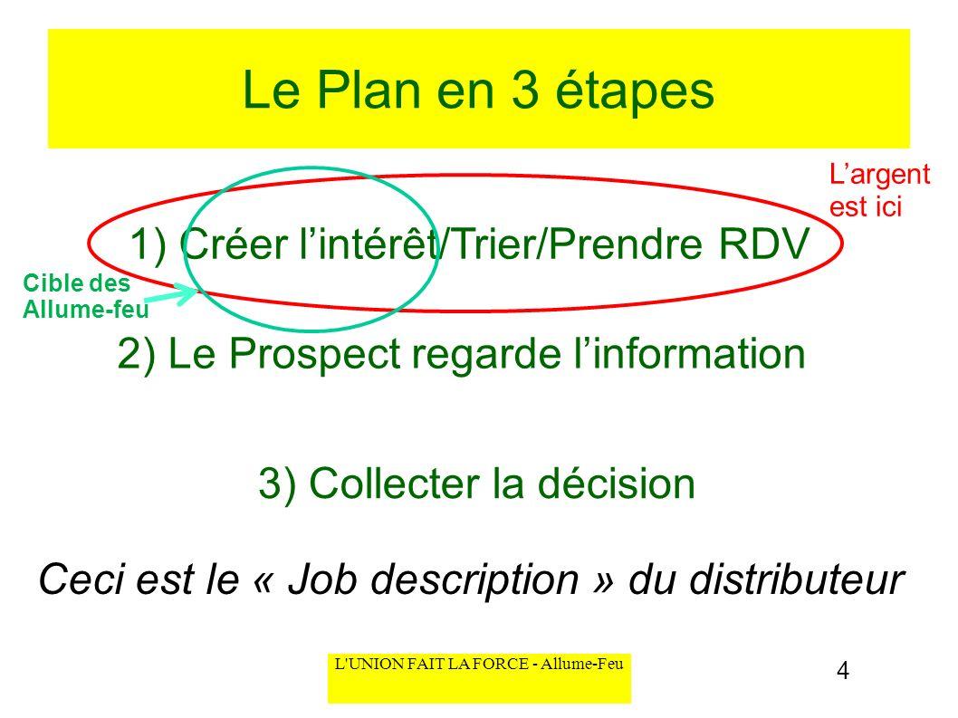 Le Plan en 3 étapes 1) Créer l'intérêt/Trier/Prendre RDV