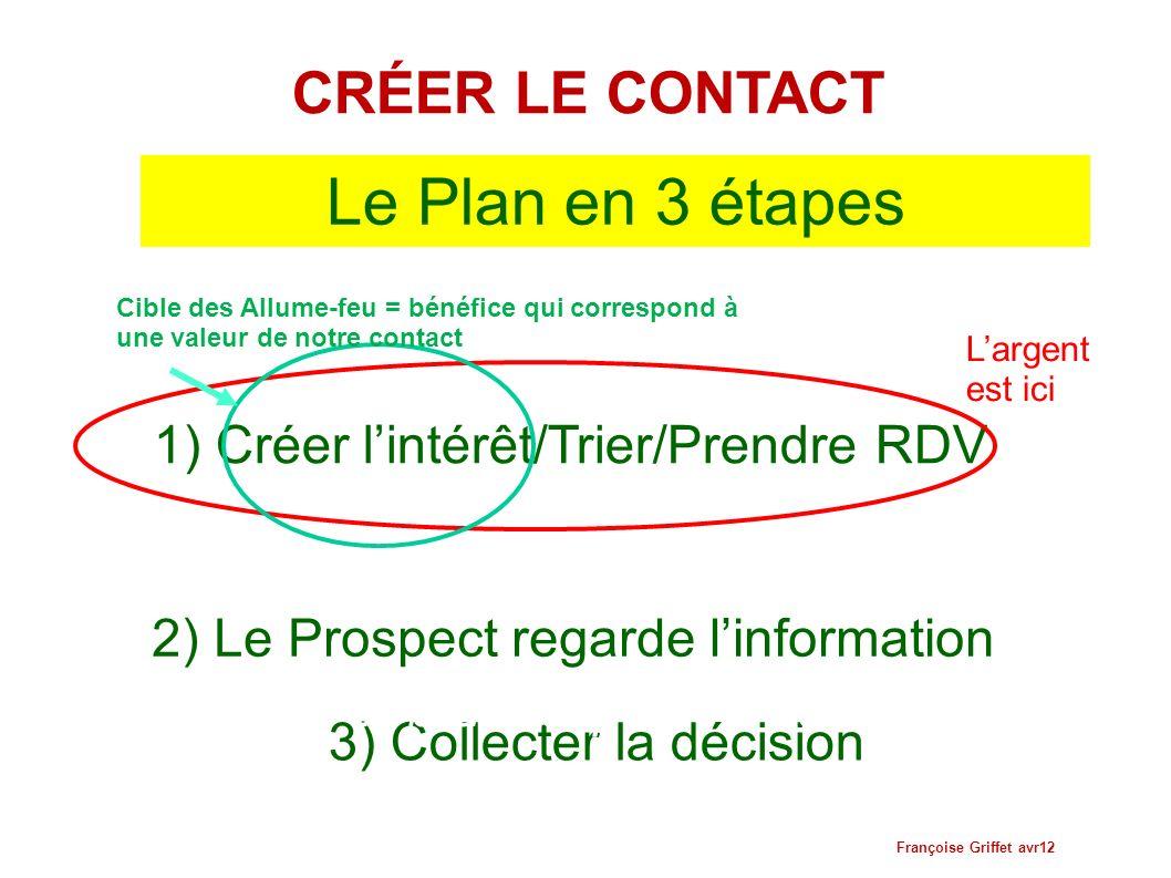 Le Plan en 3 étapes CRÉER LE CONTACT