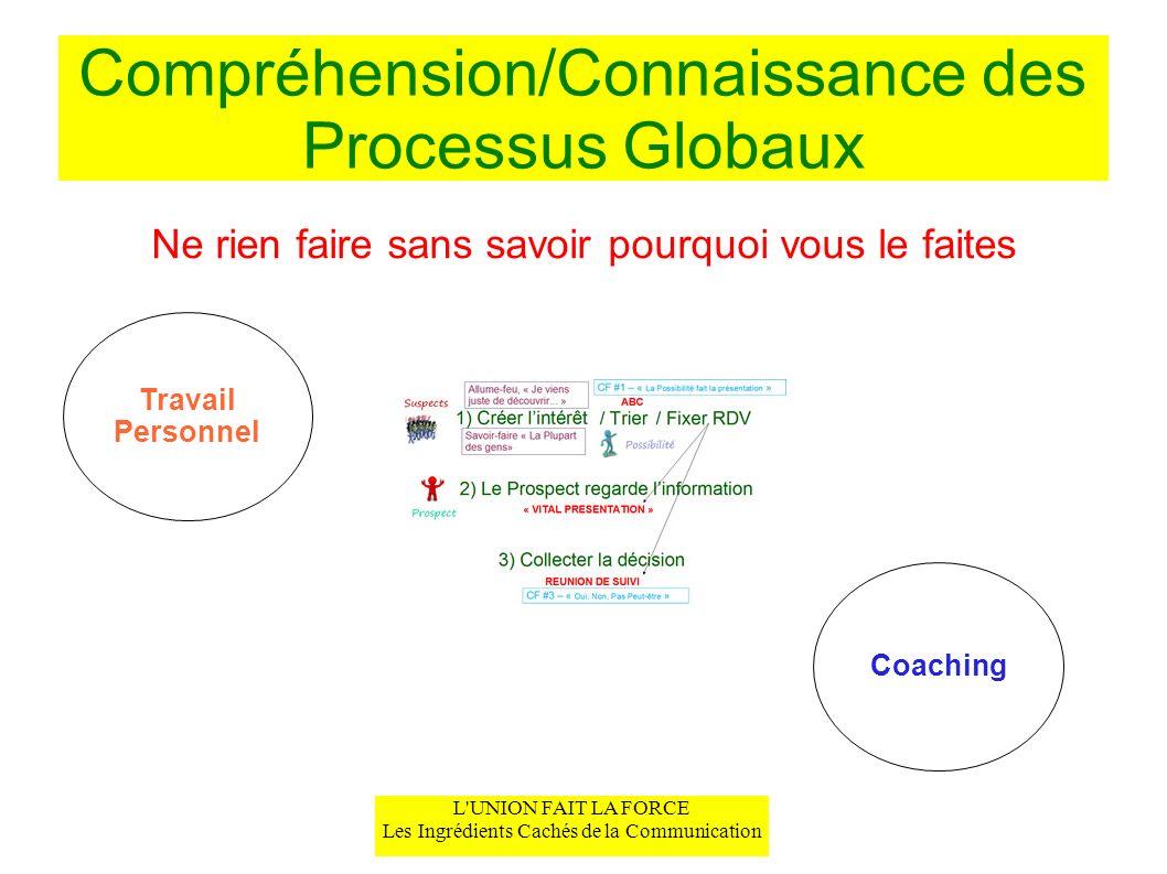 Compréhension/Connaissance des Processus Globaux