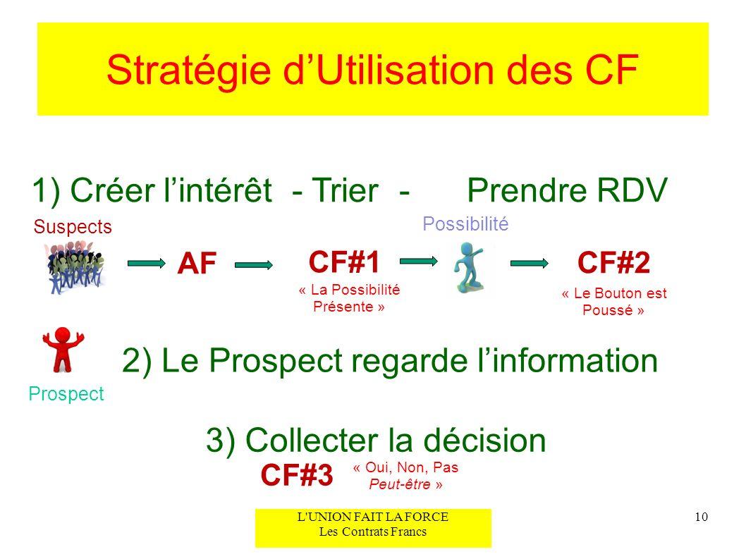 Stratégie d'Utilisation des CF