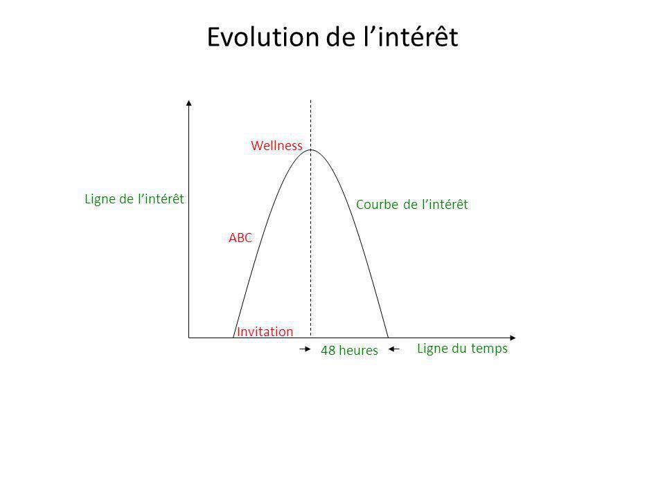 Evolution de l'intérêt