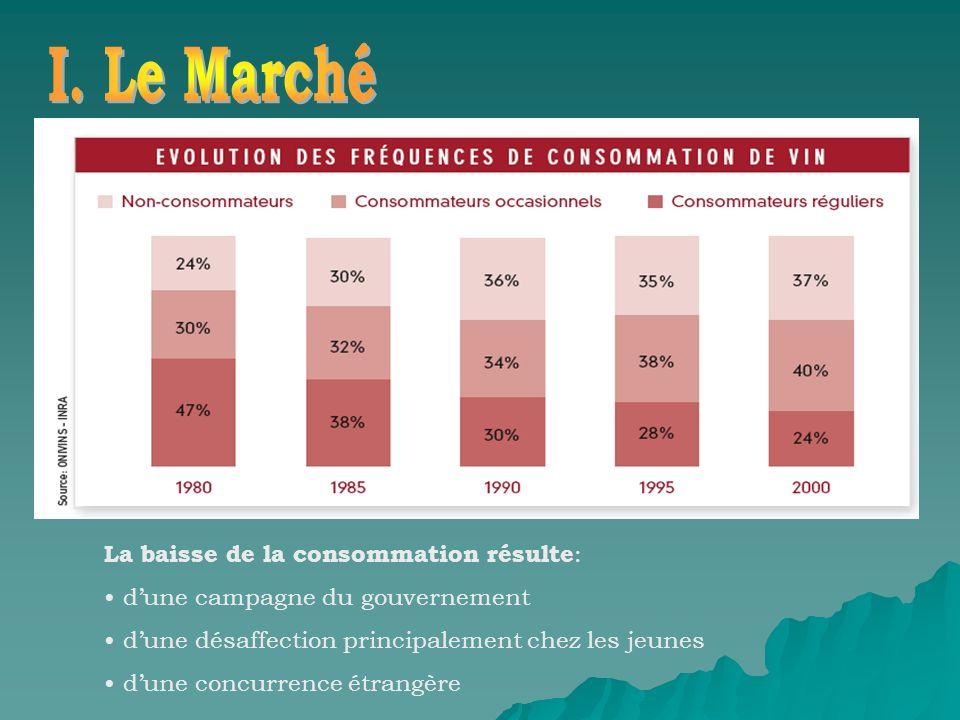 I. Le Marché La baisse de la consommation résulte: