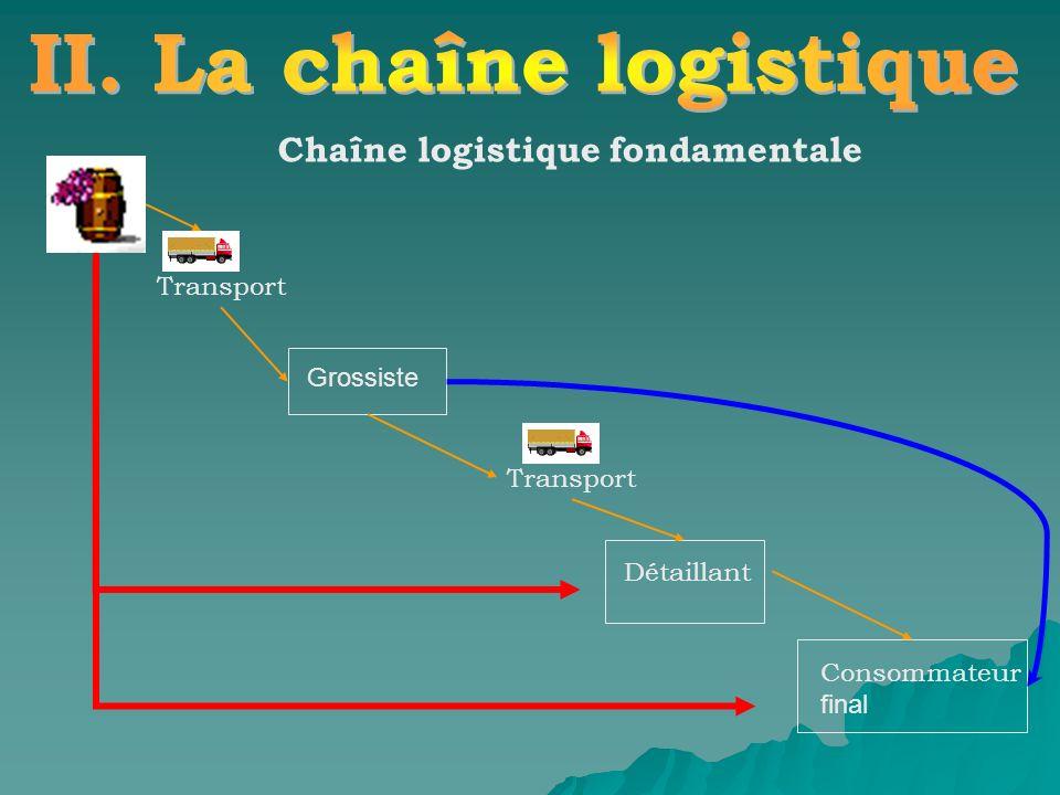 II. La chaîne logistique