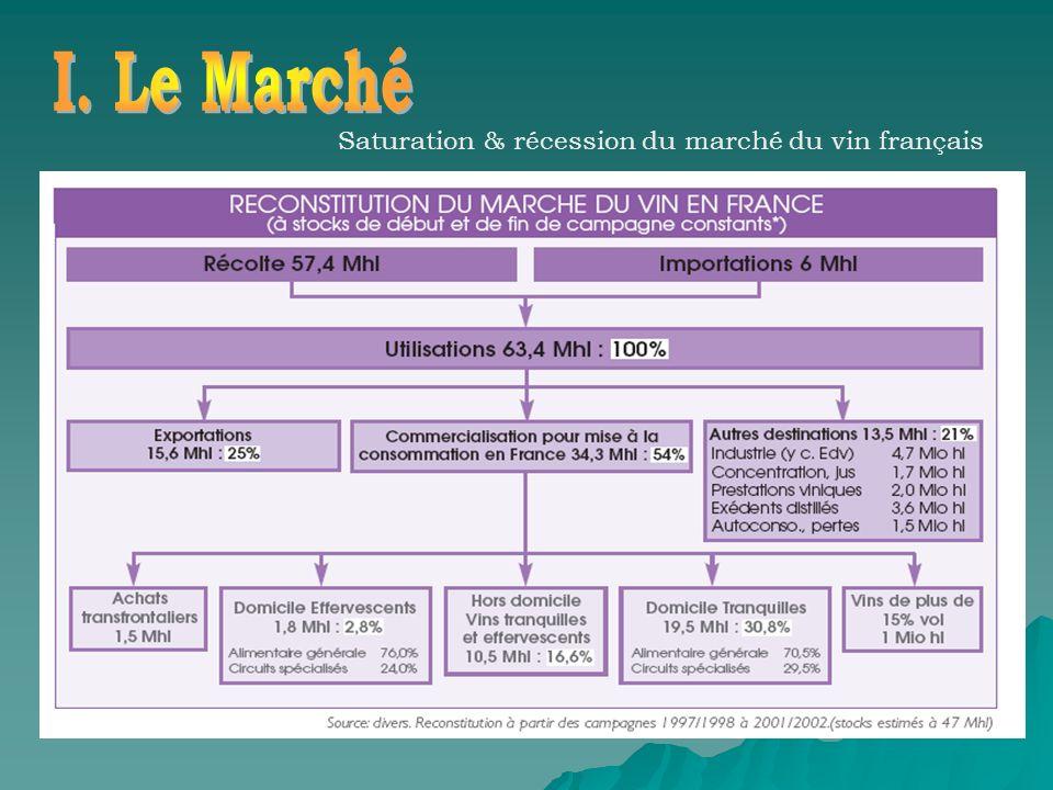 I. Le Marché Saturation & récession du marché du vin français