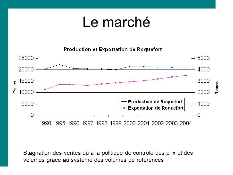 Le marché Stagnation des ventes dû à la politique de contrôle des prix et des volumes grâce au système des volumes de références.