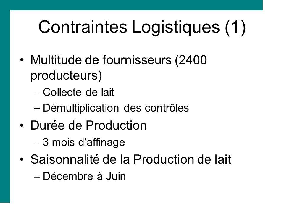 Contraintes Logistiques (1)