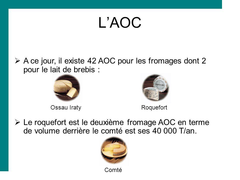 L'AOC A ce jour, il existe 42 AOC pour les fromages dont 2 pour le lait de brebis : Ossau Iraty Roquefort.