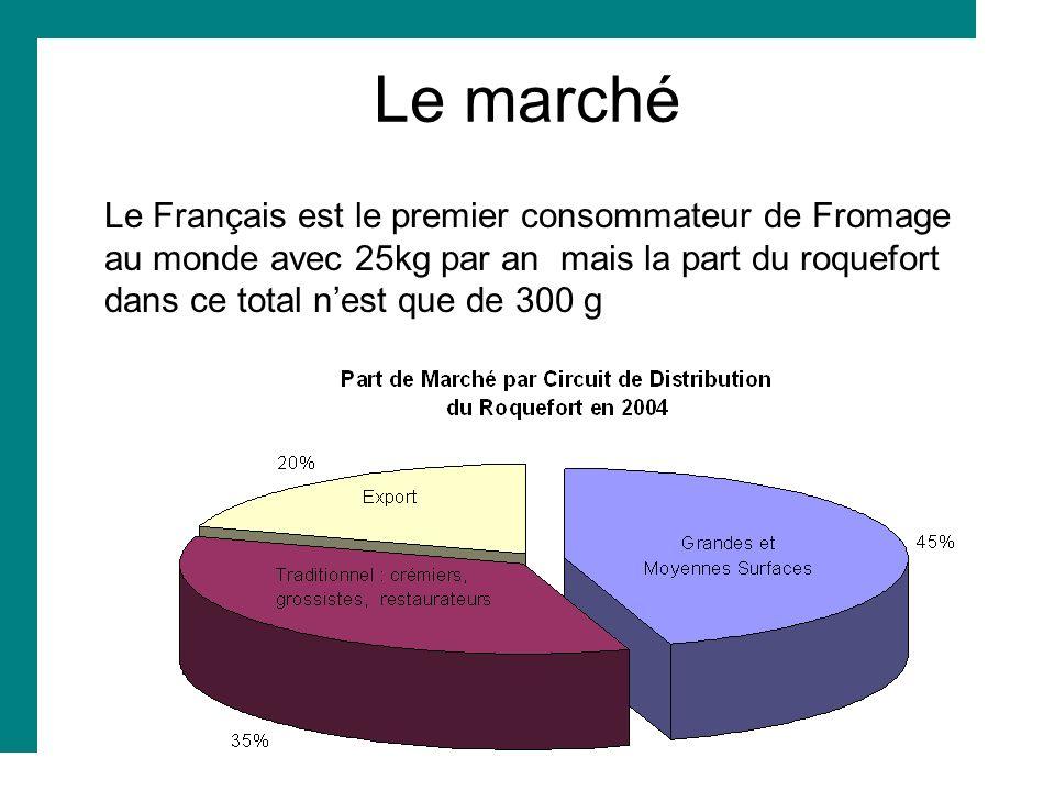 Le marché Le Français est le premier consommateur de Fromage au monde avec 25kg par an mais la part du roquefort dans ce total n'est que de 300 g.