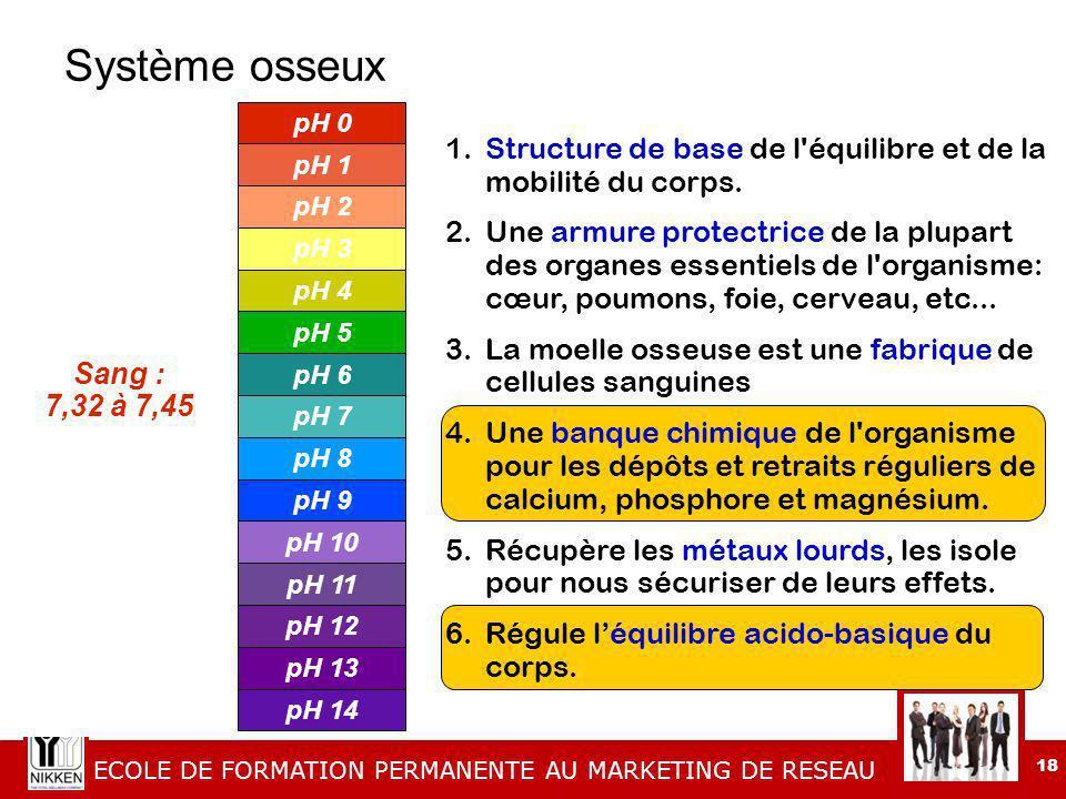 Système osseux Sang : 7,32 à 7,45. pH 0. pH 1. pH 2. pH 3. pH 4. pH 5. pH 6. pH 7. pH 8. pH 9.