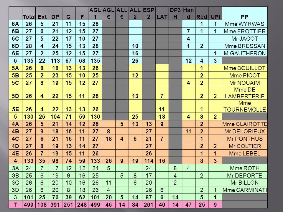 Total. Ext. DP. G. F. AGL1. AGL€ ALL€ ALL2. ESP2. LAT. DP3H. Hand. Red. UPI. PP. 6A.