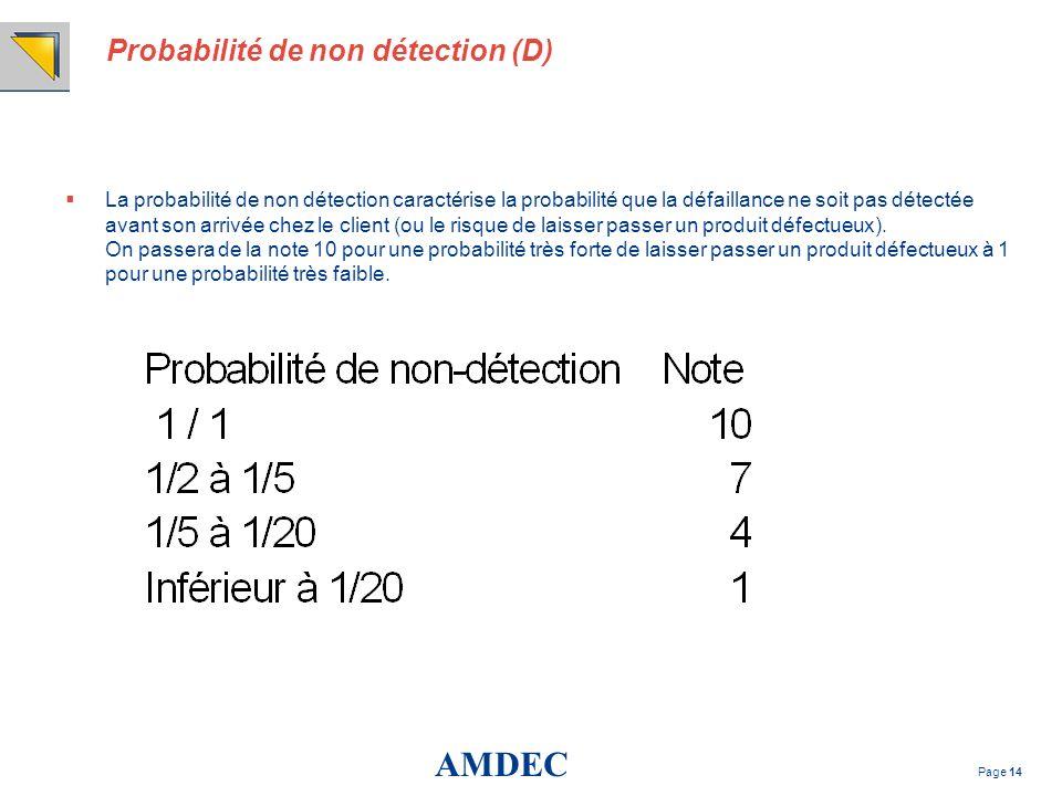 Probabilité de non détection (D)