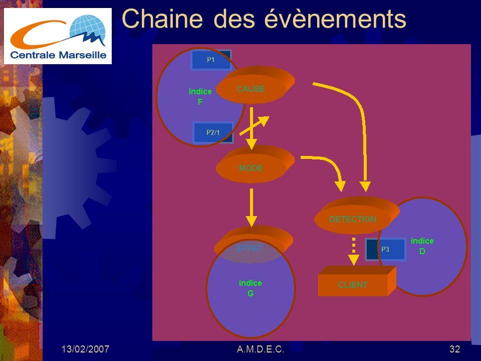 Chaine des évènements 13/02/2007 A.M.D.E.C.